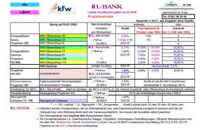 Finanzierung - Aktuelle Konditionen